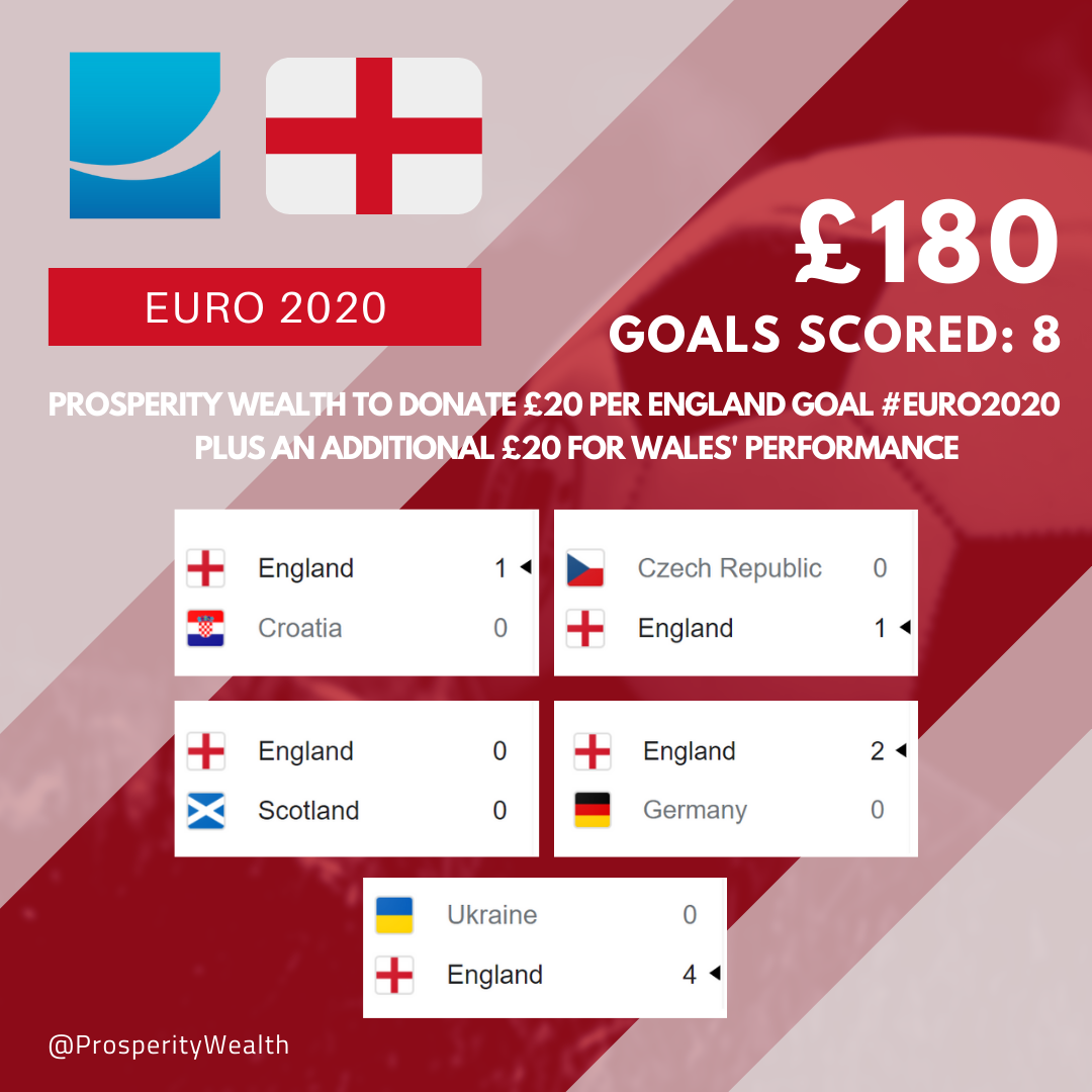 EURO 2020 Update – 05/07/2021